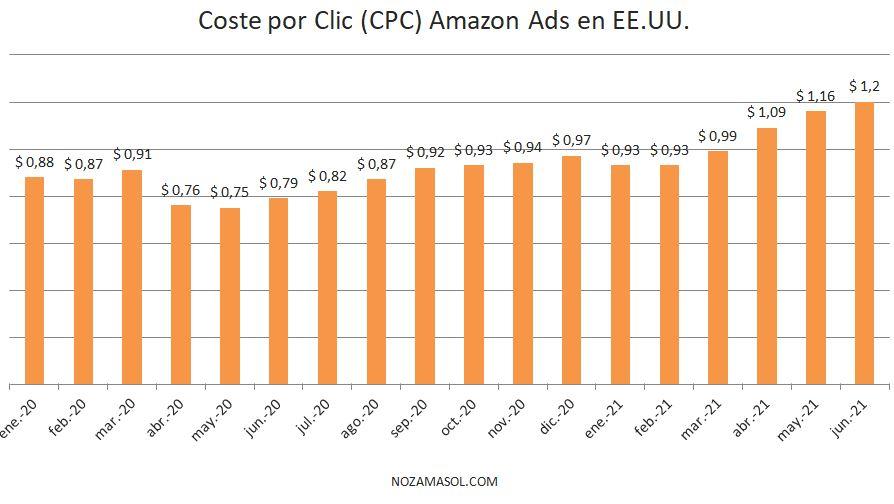 CPC en Amazon